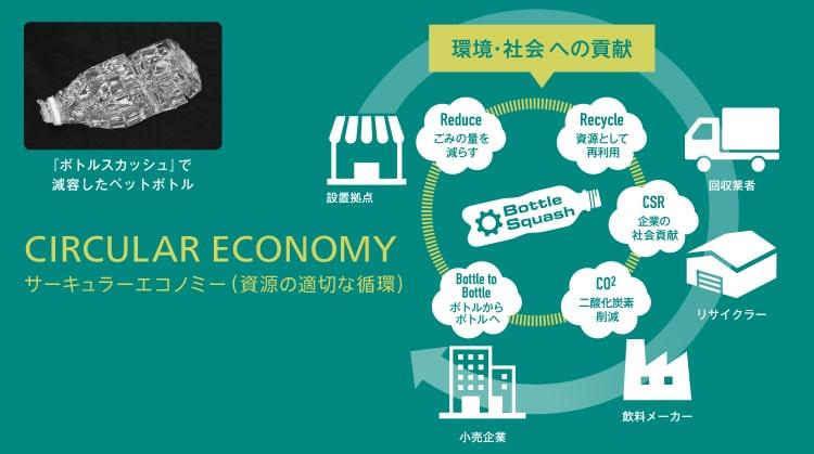 サーキュラーエコノミー/循環型経済